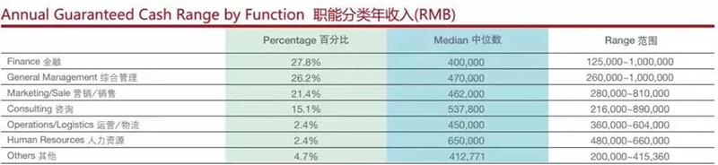 MBA只能分类收入表.jpg