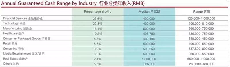 MBA行业分类收入表.jpg