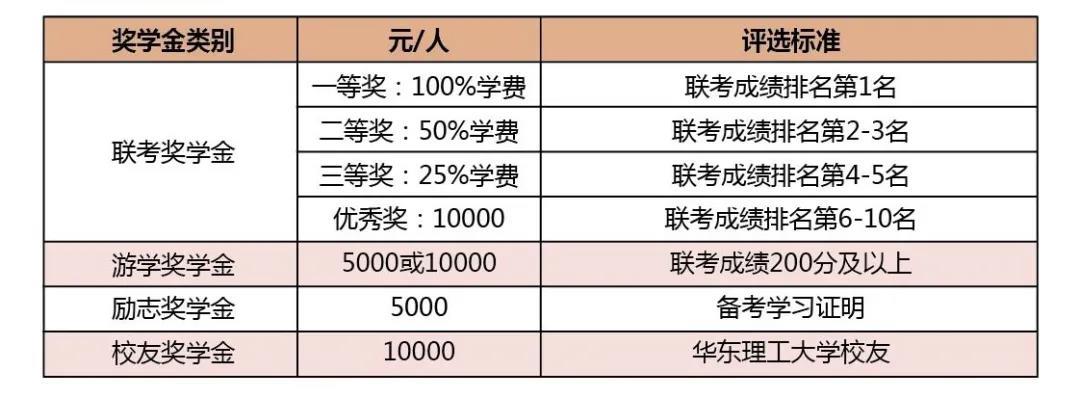 /uploads/image/2020/11/28/华东理工大学新生奖学金.jpg