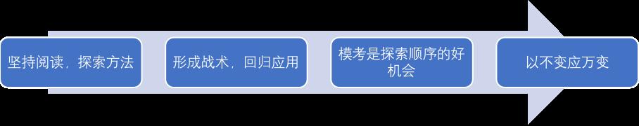 /uploads/image/2021/04/20/策略2.png