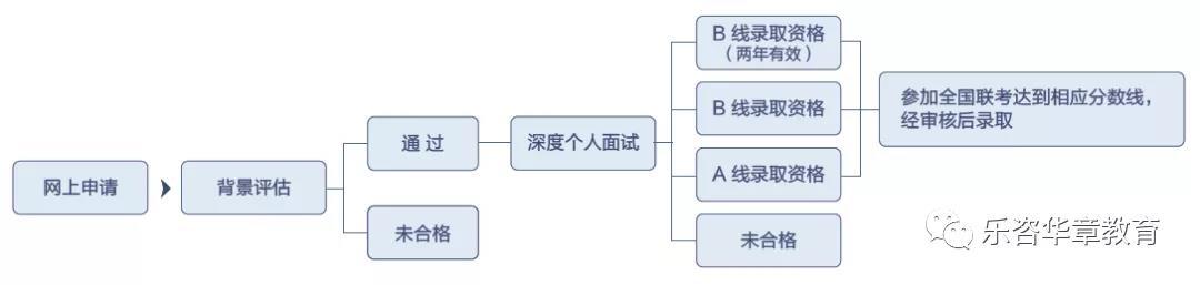 复旦全日制MBA提前面试.jpg