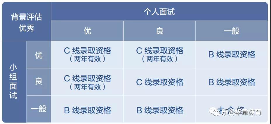 复旦MBA非全日制录取流程.jpg