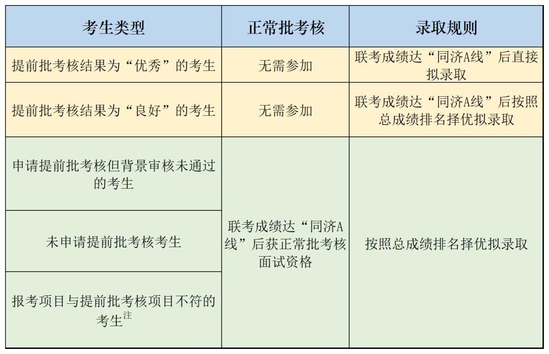 同济提前面试入学考核标准.png